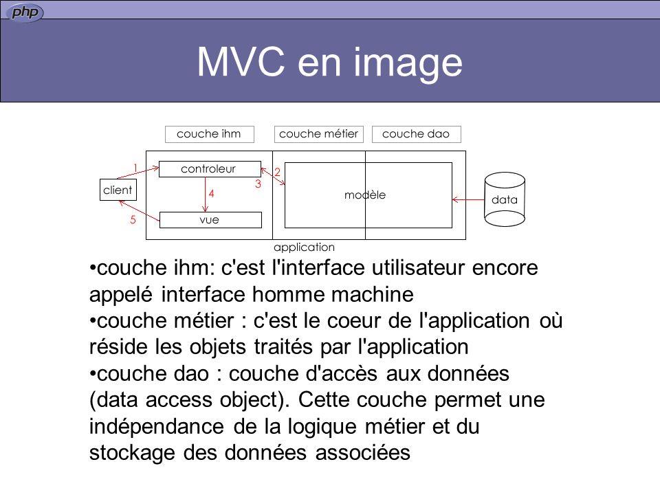 MVC en image couche ihm: c est l interface utilisateur encore appelé interface homme machine.