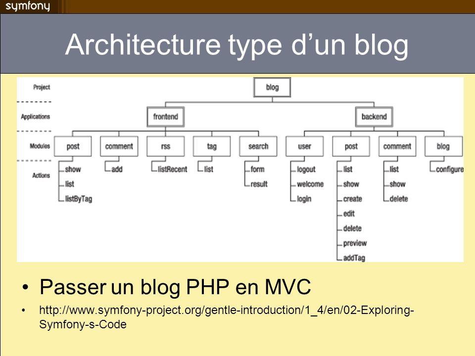 Architecture type d'un blog