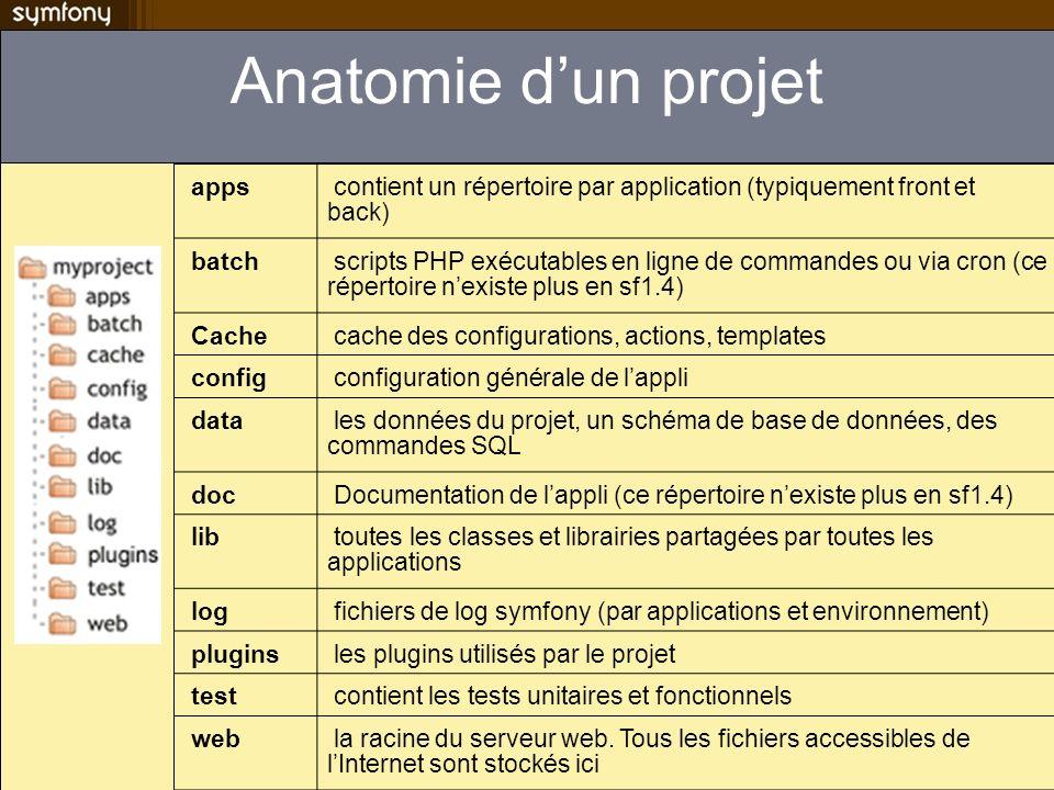 Anatomie d'un projet apps