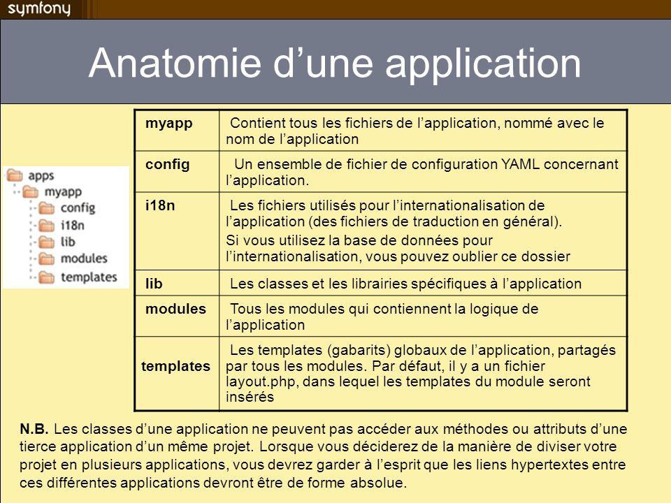 Anatomie d'une application