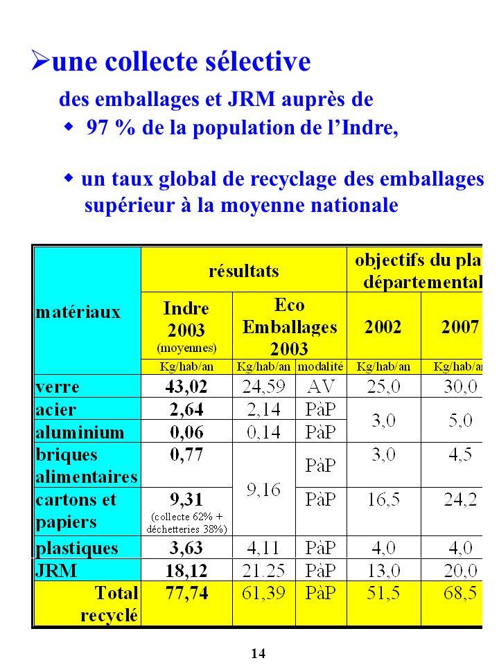 une collecte sélective des emballages et JRM auprès de