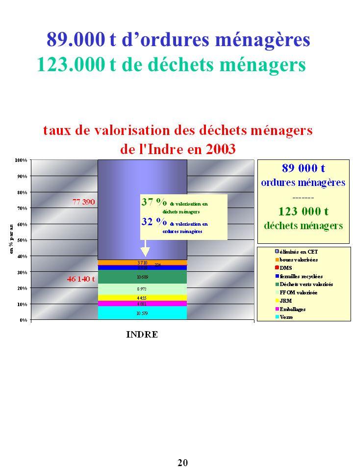 89.000 t d'ordures ménagères 123.000 t de déchets ménagers