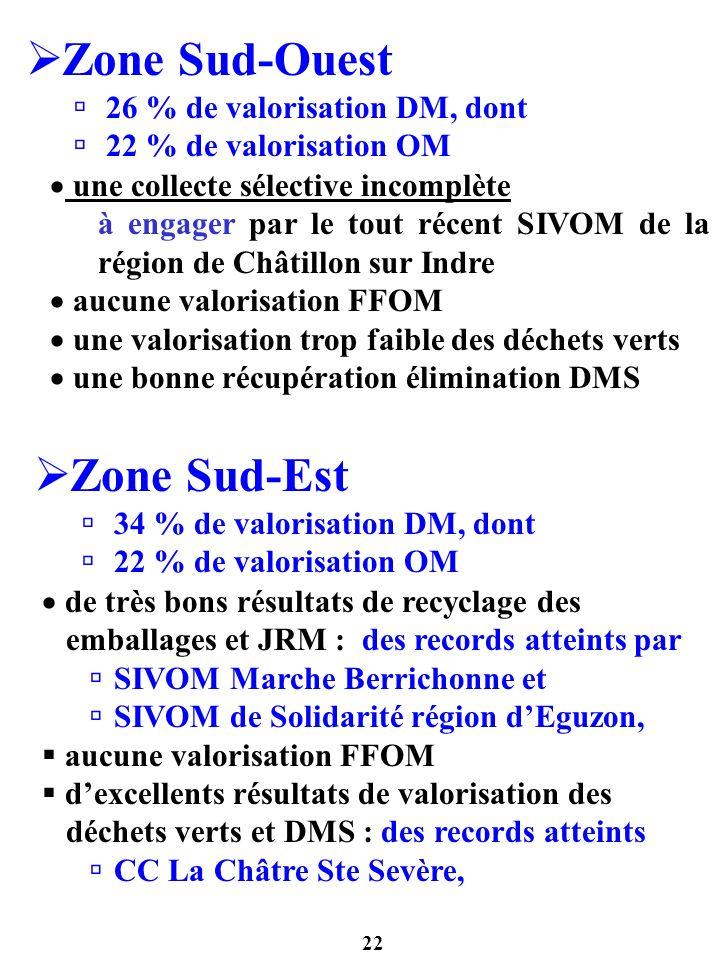 Zone Sud-Ouest Zone Sud-Est 26 % de valorisation DM, dont