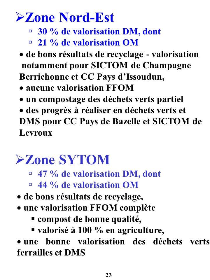 Zone Nord-Est Zone SYTOM 30 % de valorisation DM, dont