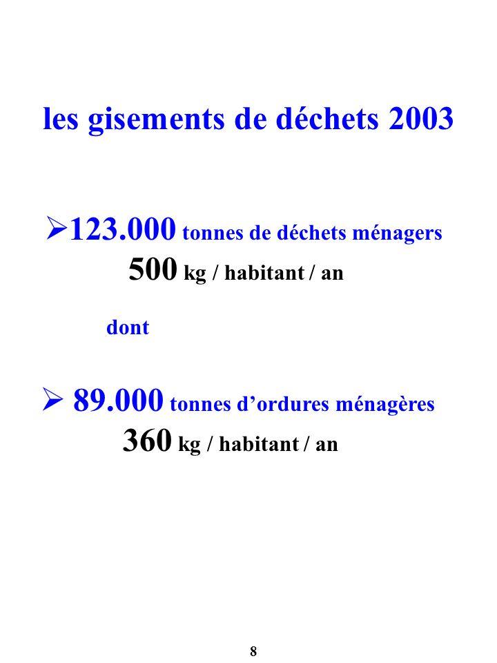 les gisements de déchets 2003 123.000 tonnes de déchets ménagers