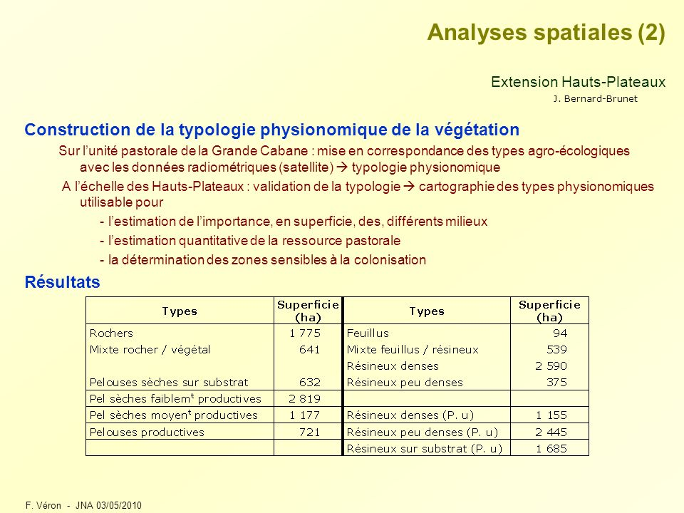 Analyses spatiales (2) Extension Hauts-Plateaux. Construction de la typologie physionomique de la végétation.