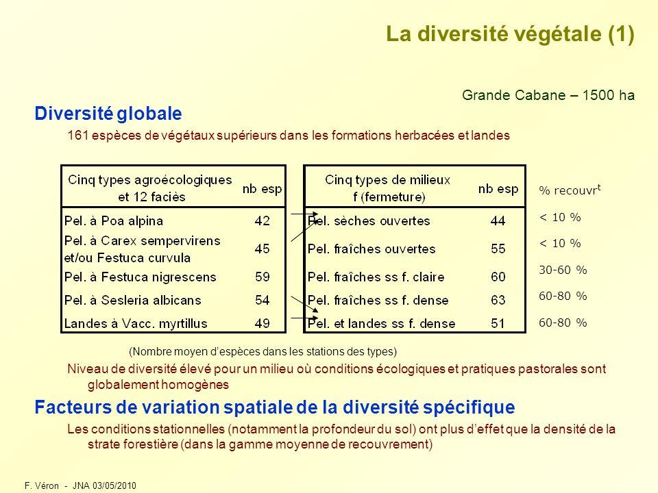 La diversité végétale (1)