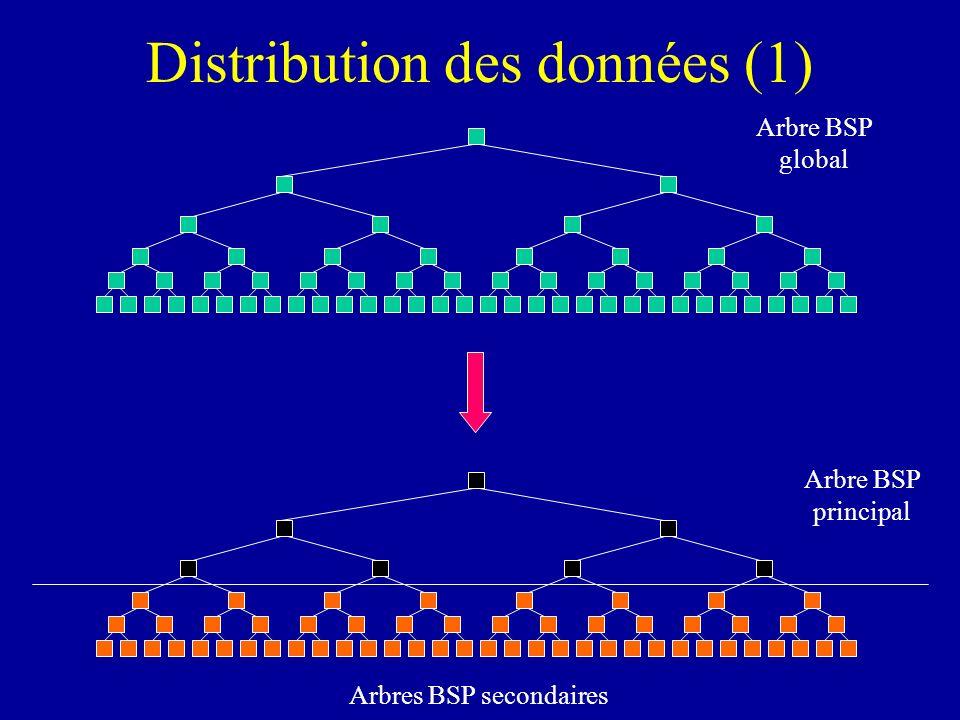 Distribution des données (1)