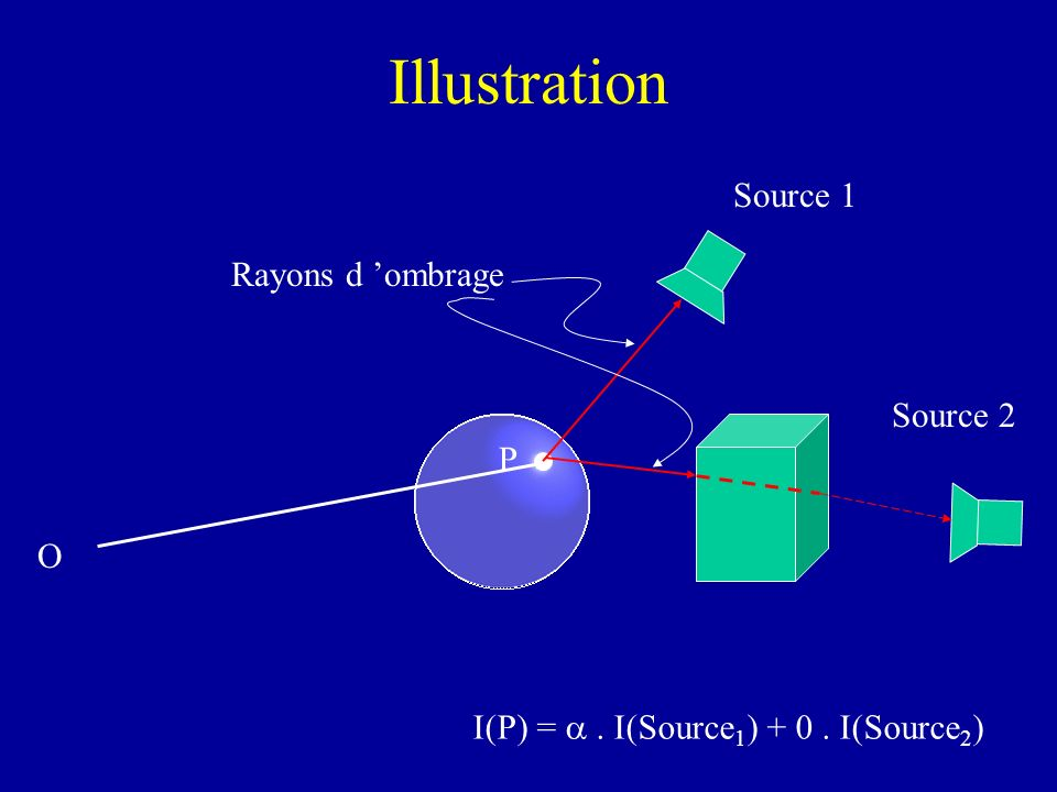 Illustration Source 1 Rayons d 'ombrage Source 2 P O