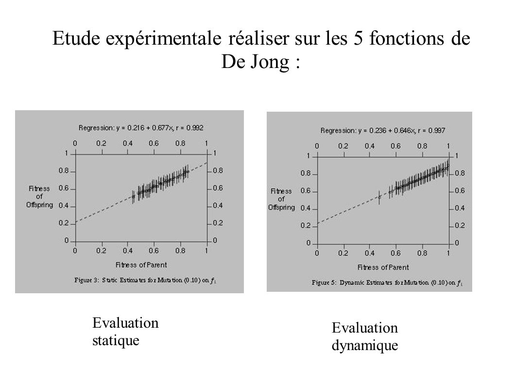 Etude expérimentale réaliser sur les 5 fonctions de De Jong :