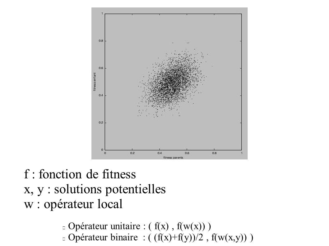 x, y : solutions potentielles w : opérateur local