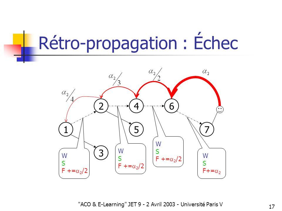 Rétro-propagation : Échec
