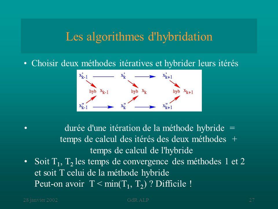 Les algorithmes d hybridation