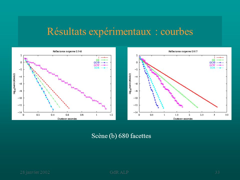 Résultats expérimentaux : courbes