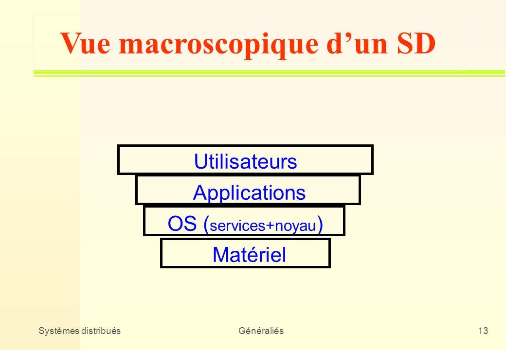 Vue macroscopique d'un SD