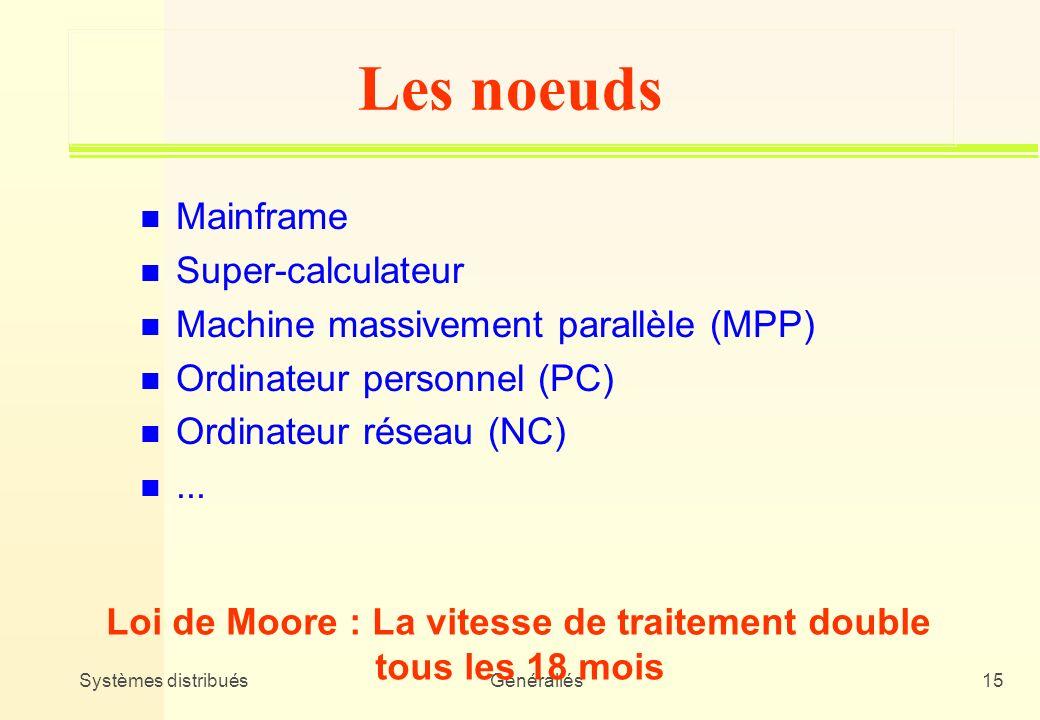 Les noeuds Mainframe Super-calculateur