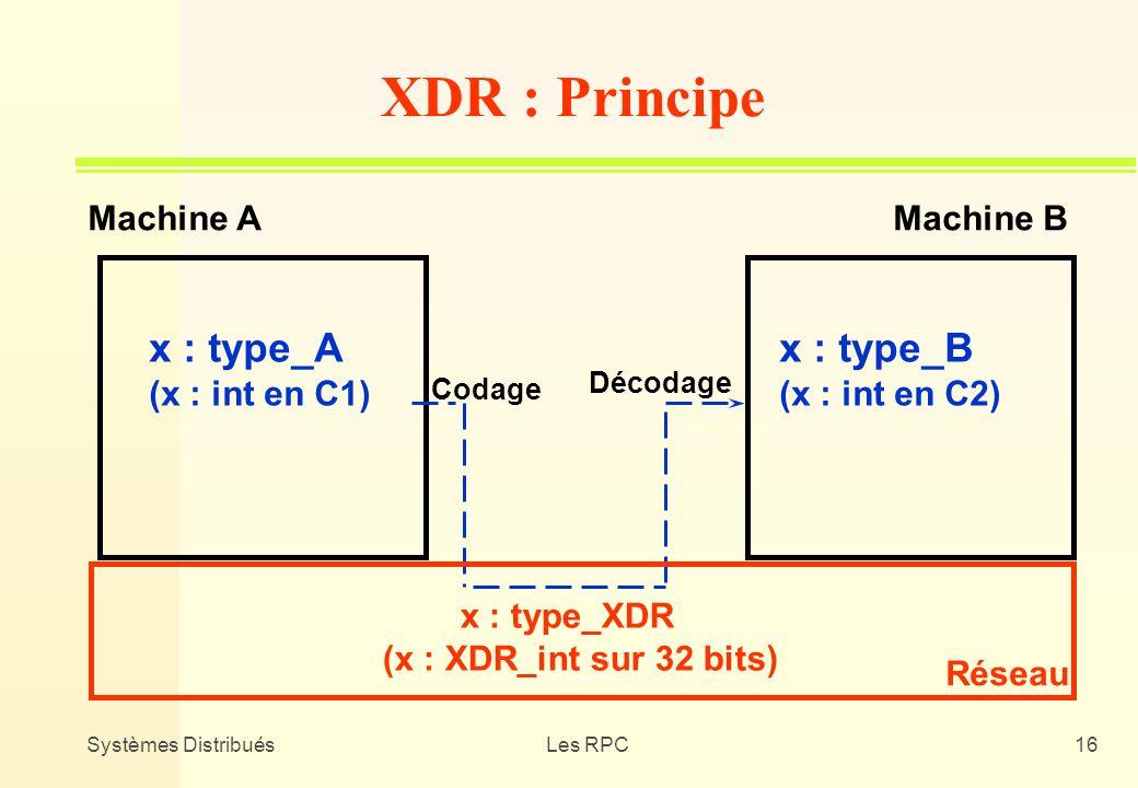 XDR : Principe x : type_A x : type_B Machine A Machine B