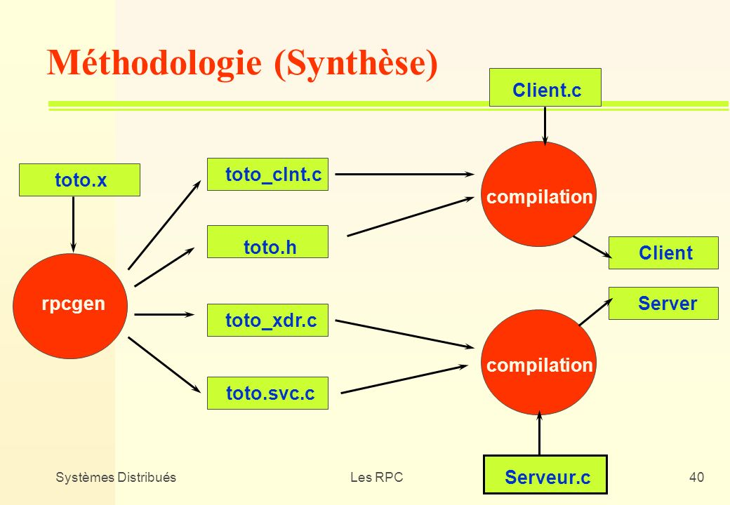 Méthodologie (Synthèse)