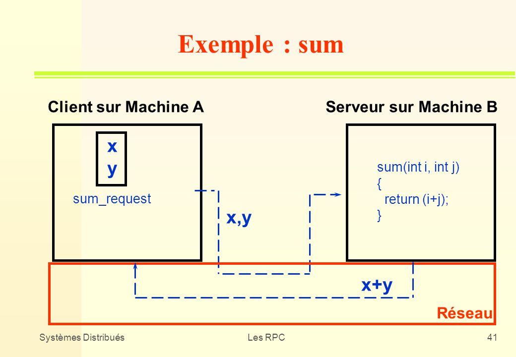 Exemple : sum x y x,y x+y Client sur Machine A Serveur sur Machine B