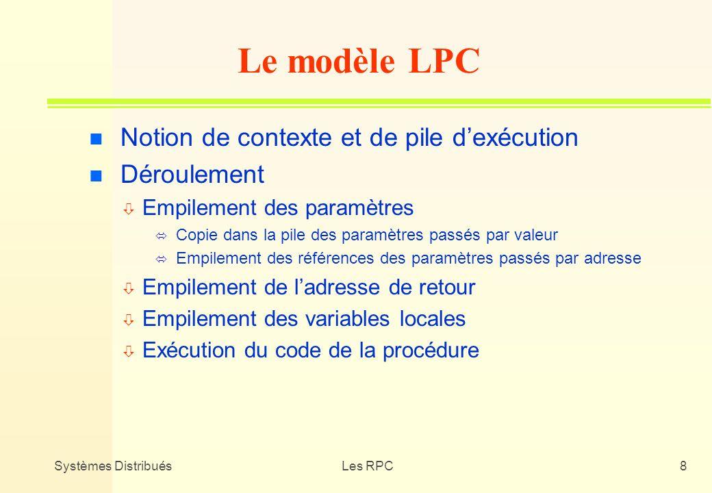 Le modèle LPC Notion de contexte et de pile d'exécution Déroulement