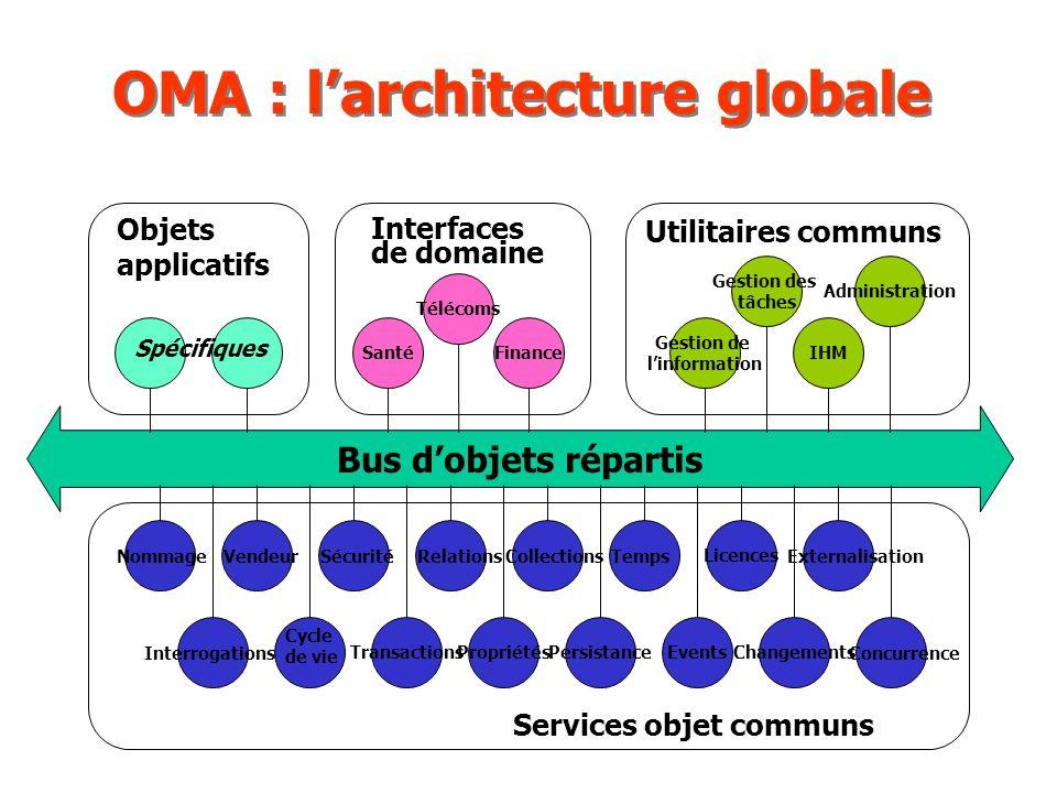 OMA : l'architecture globale
