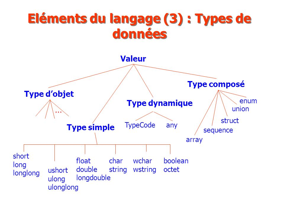 Eléments du langage (3) : Types de données