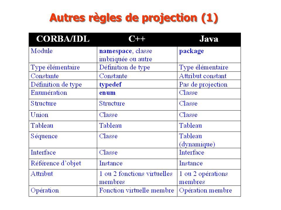 Autres règles de projection (1)