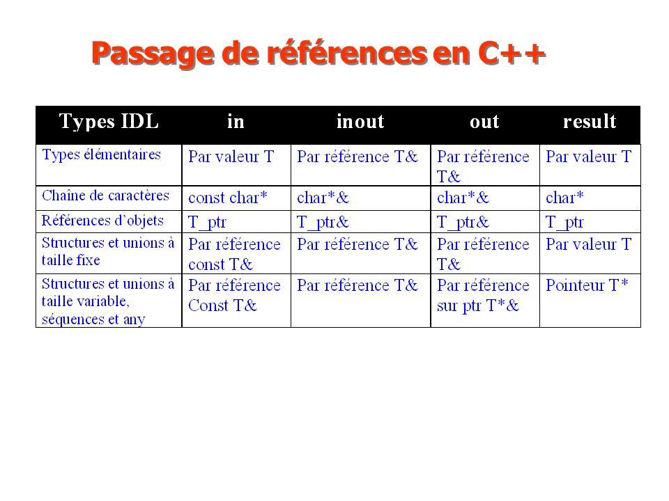 Passage de références en C++