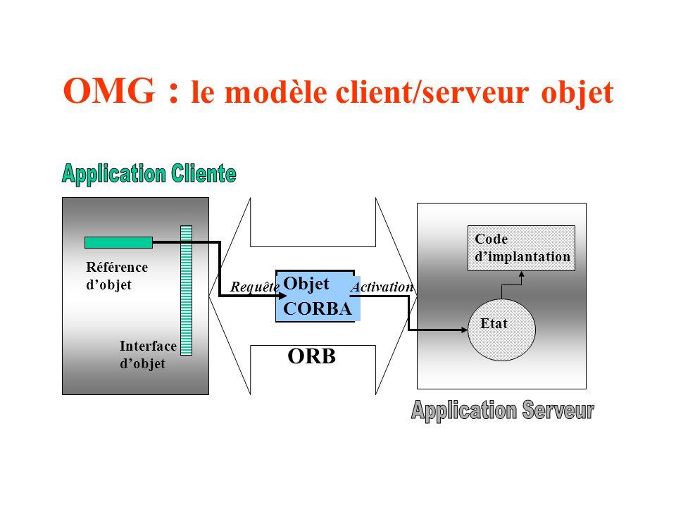 OMG : le modèle client/serveur objet