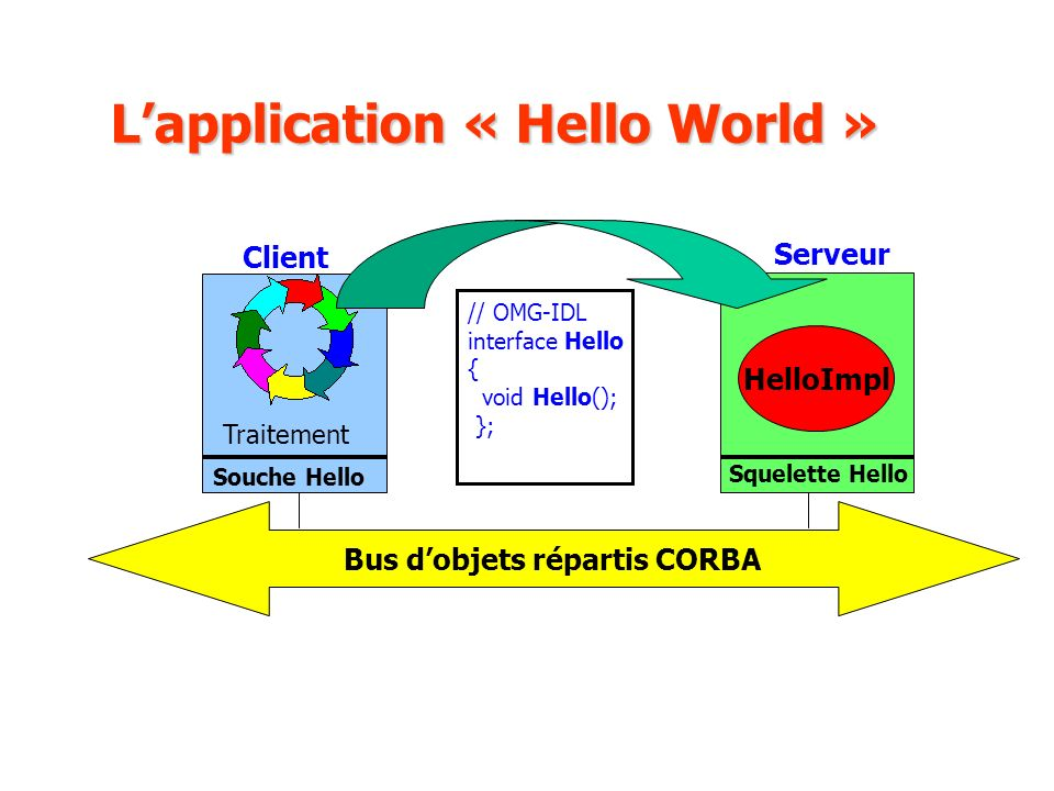 L'application « Hello World »