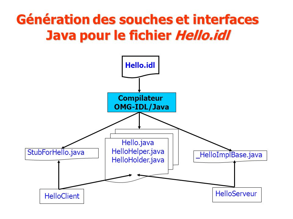 Génération des souches et interfaces Java pour le fichier Hello.idl