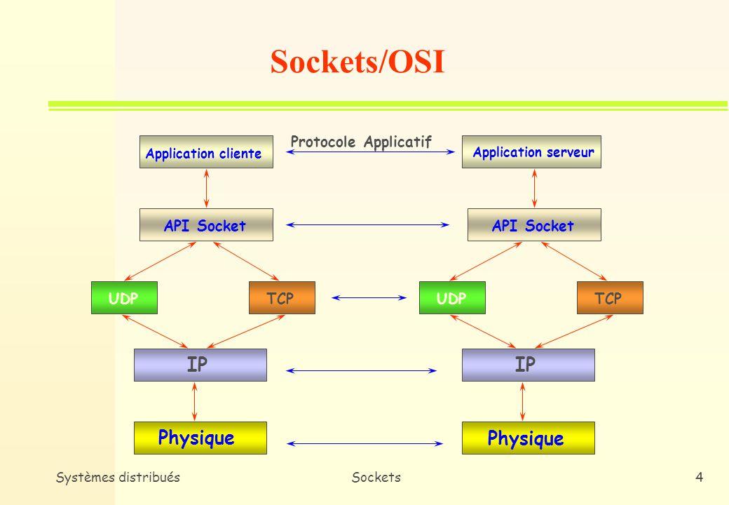 Sockets/OSI IP IP Physique Physique Protocole Applicatif API Socket