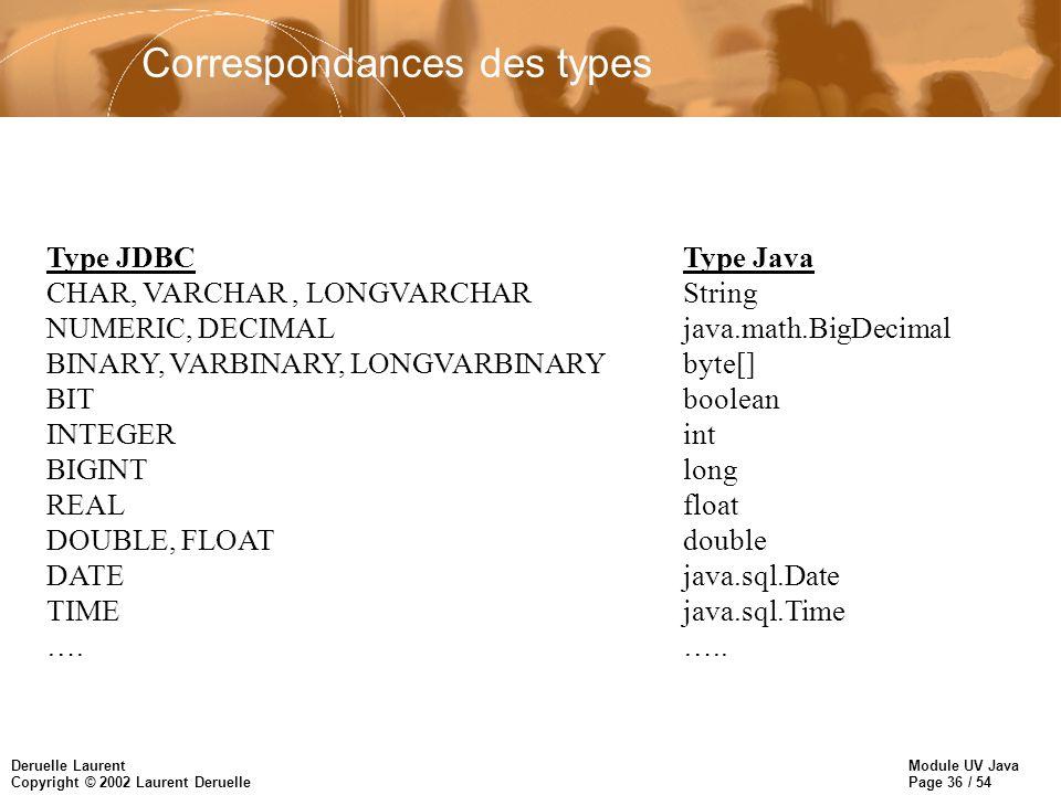 Correspondances des types