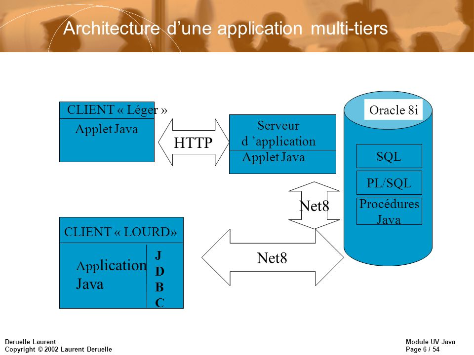 Architecture d'une application multi-tiers