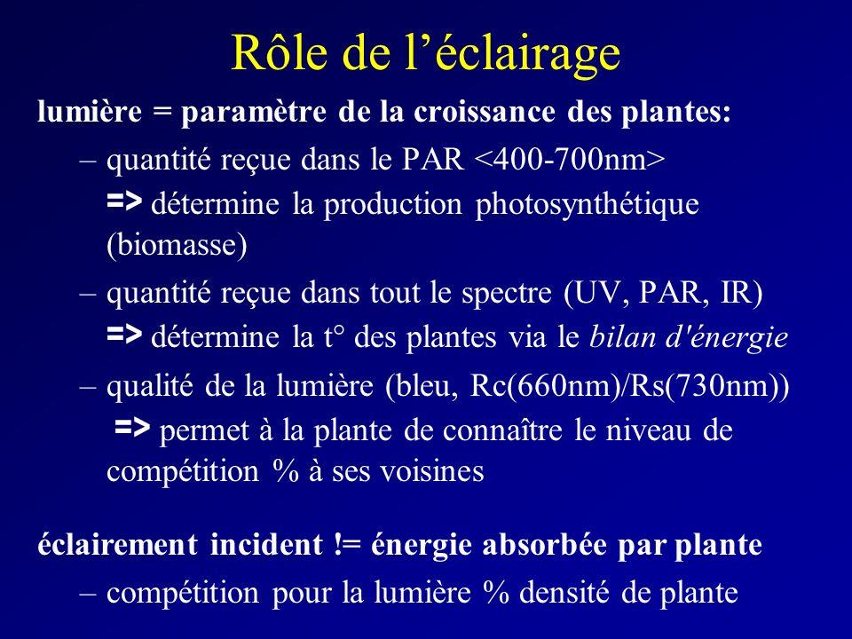 Rôle de l'éclairage lumière = paramètre de la croissance des plantes: