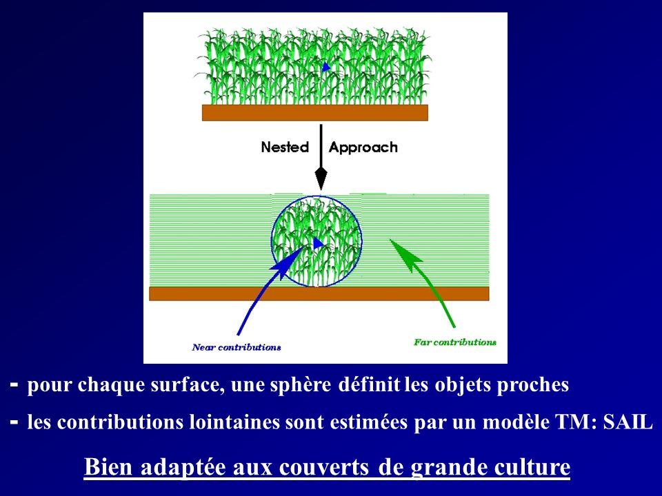 - pour chaque surface, une sphère définit les objets proches