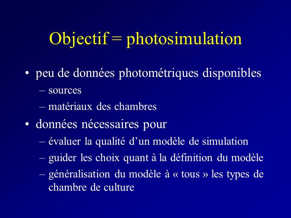Objectif = photosimulation