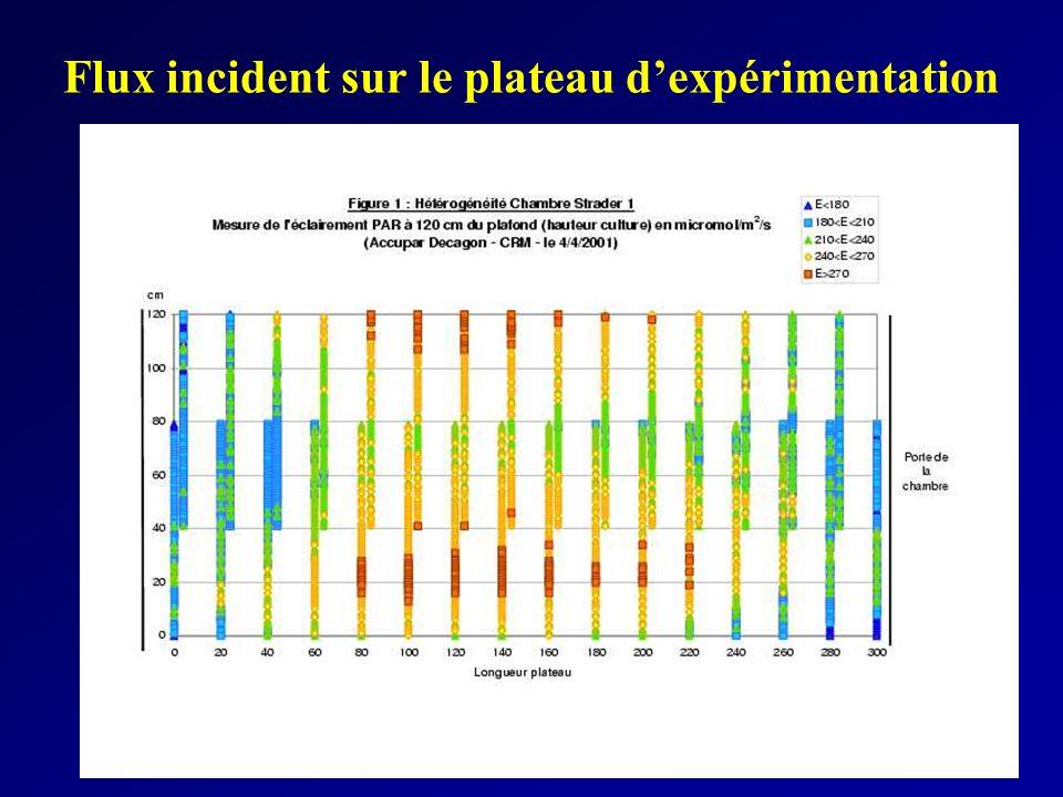 Flux incident sur le plateau d'expérimentation