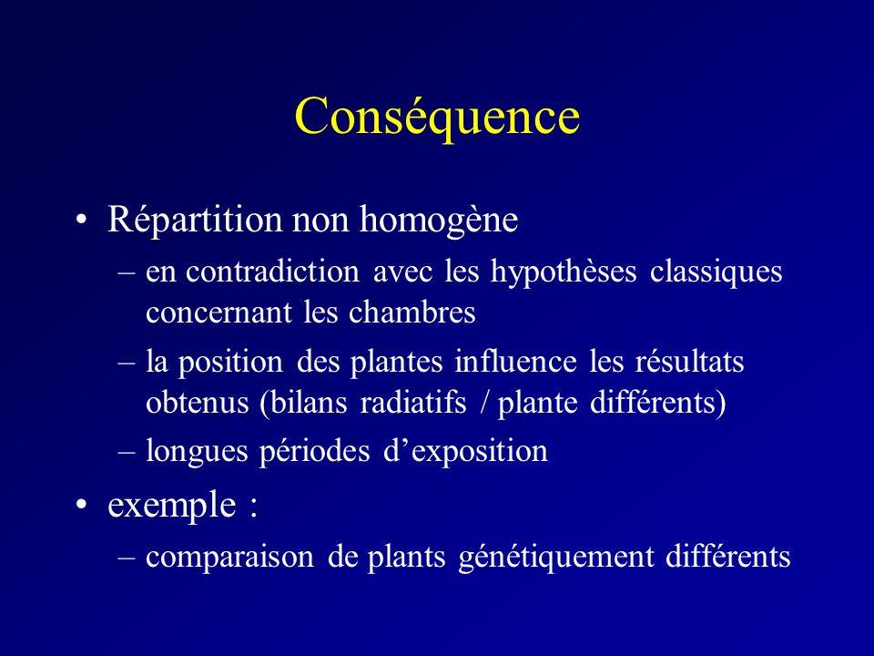 Conséquence Répartition non homogène exemple :