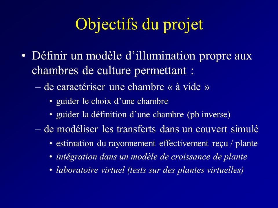Objectifs du projet Définir un modèle d'illumination propre aux chambres de culture permettant : de caractériser une chambre « à vide »