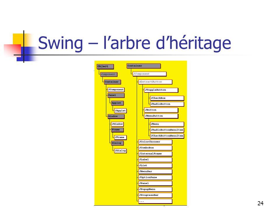 Swing – l'arbre d'héritage