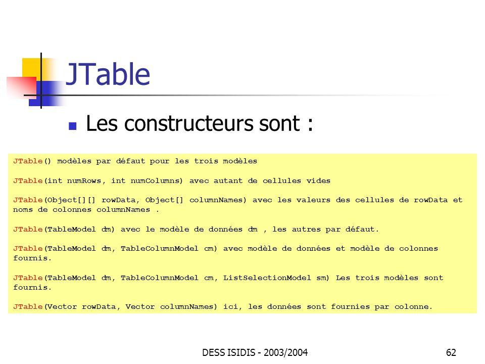 JTable Les constructeurs sont : DESS ISIDIS - 2003/2004