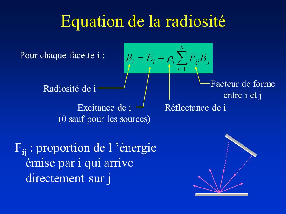 Equation de la radiosité
