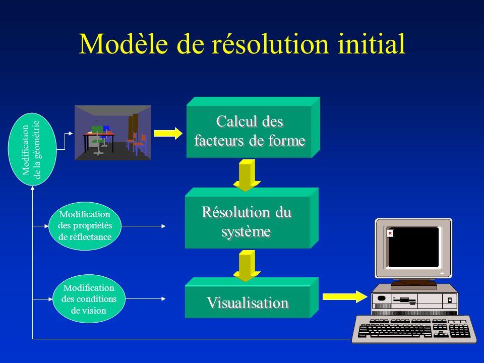 Modèle de résolution initial