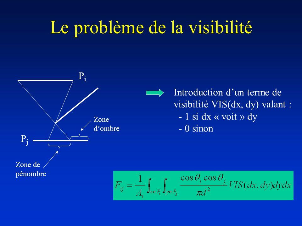 Le problème de la visibilité