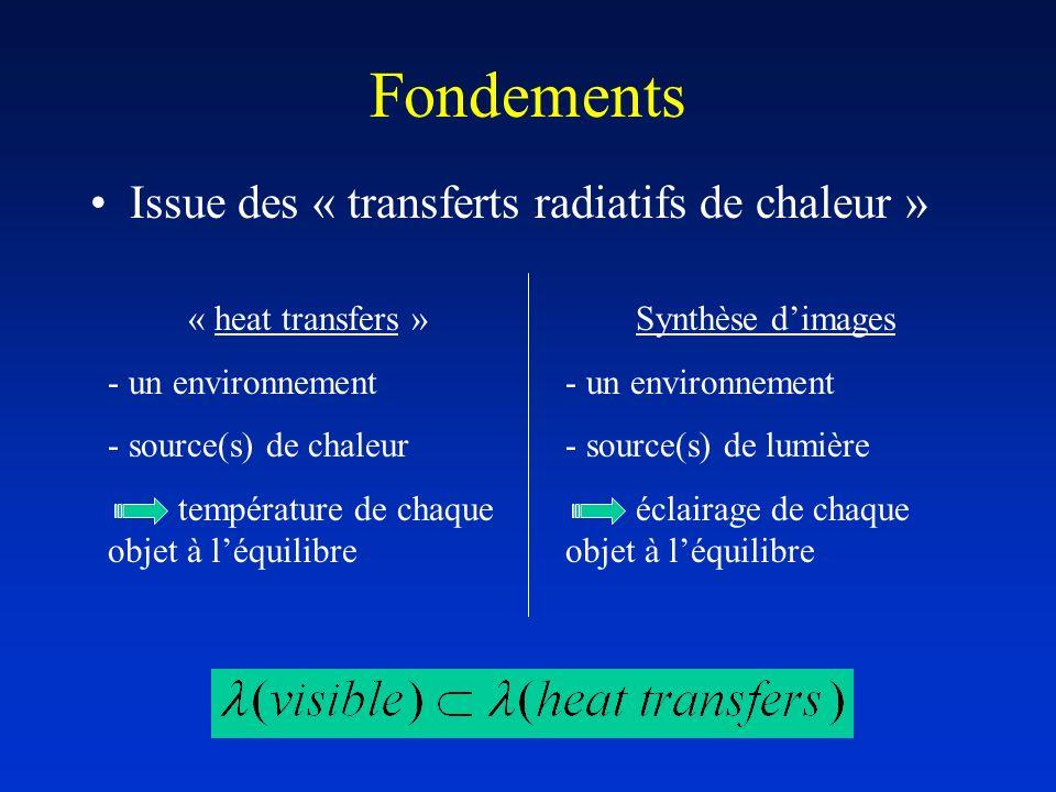 Fondements Issue des « transferts radiatifs de chaleur »