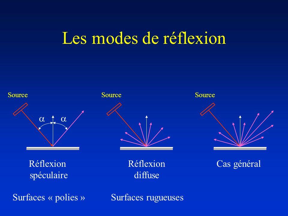 Les modes de réflexion a a Réflexion spéculaire Réflexion diffuse