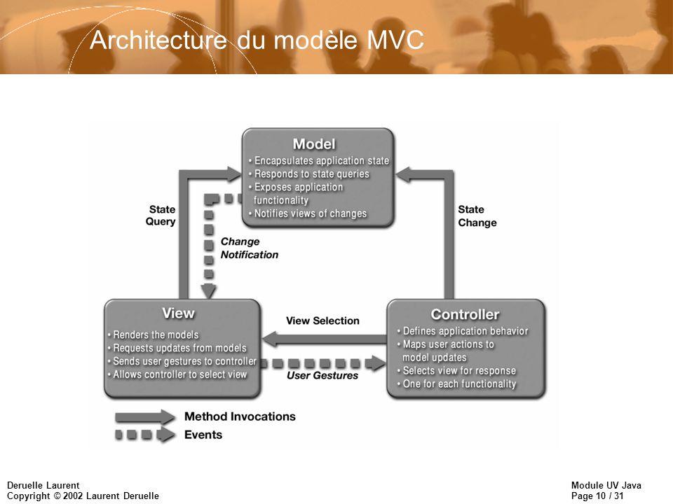 Architecture du modèle MVC