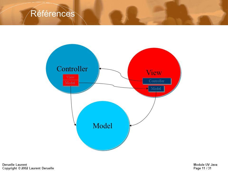 Références Controller View View Controller Model Model Model