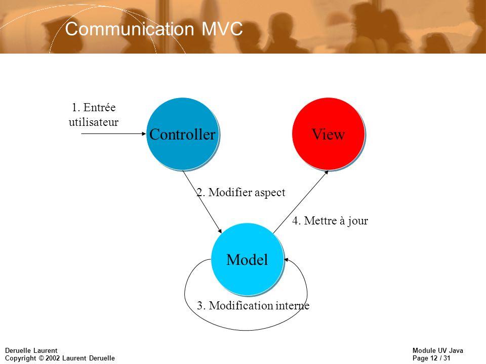 Communication MVC Controller View Model 1. Entrée utilisateur